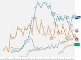 手机品牌十年全球市场份额 心疼深蓝线