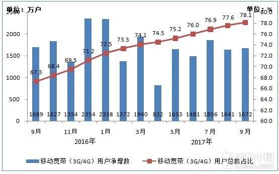2016-2017年9月移动宽带用户当月净增数和总数占比情况
