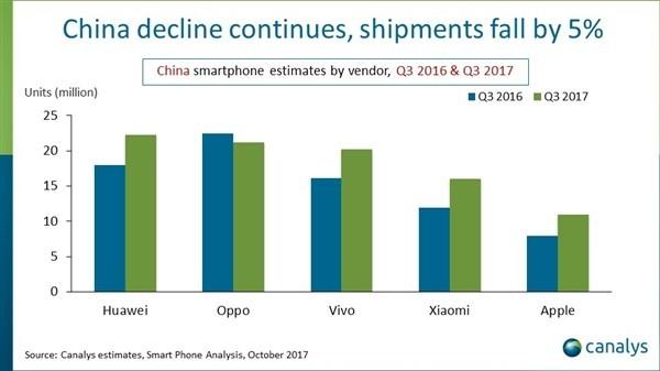 三季度中国智能手机厂商排名 小米超苹果