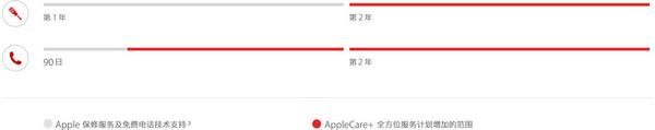 AppleCare+服务与普通三包对比(红色为AppleCare+增加的范围)