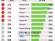 9月高端机销量排行榜: 华为竟未进前十