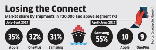 超三星 一加占印度高端手机市场份额第二