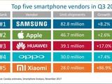 第三季度手机出货排名 iPhone 7教你做人