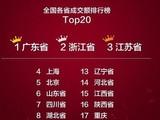 天猫双11成交额排行榜 你的家乡排第几?