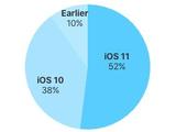 安卓8.0对飙iOS 11用户比例 被甩32条街