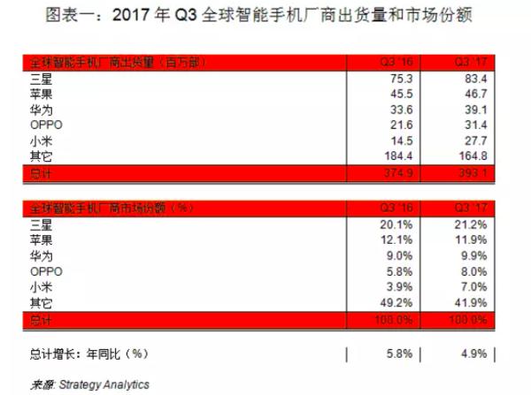 2017年Q3全球智能手机厂商出货量和市场份额