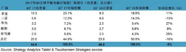 Strategy Analytics数据