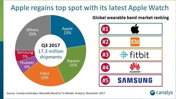第三季度全球可穿戴设备出货量