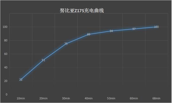 努比亚Z17S充电曲线