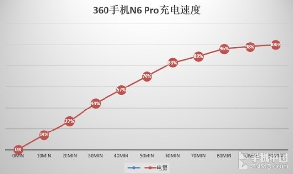 360手机N6 Pro充电曲线