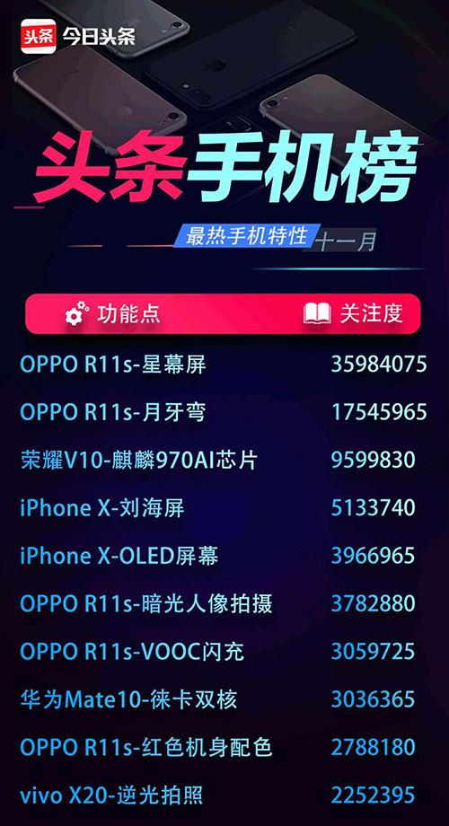 就服你 OPPO R11s成头条用户最关注手机