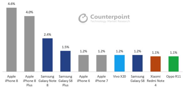 2017年10月份全球最畅销智能手机排行榜