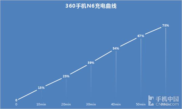 360手机N6充电曲线