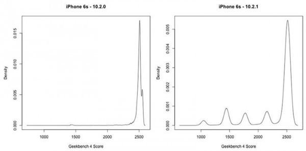 iPhone 6s/7用户悲剧 升系统后性能下降