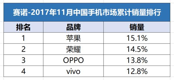 赛诺数据显示,11月荣耀手机整体销量仅次于苹果