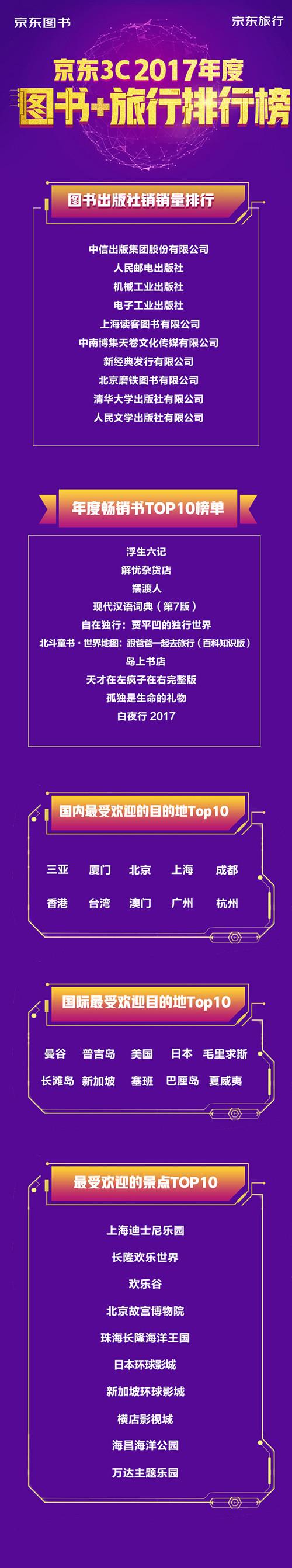 京东3C年度榜单揭晓 这些今年受热捧