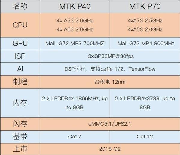 联发科P40/P70参数