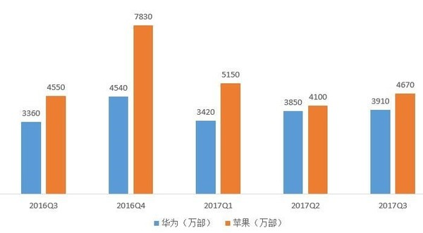 IDC数据(图源网)