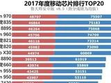 2017年度移动芯片排行榜 麒麟970称雄