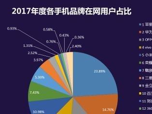 2017手机在网用户数排行 华为OV列前三