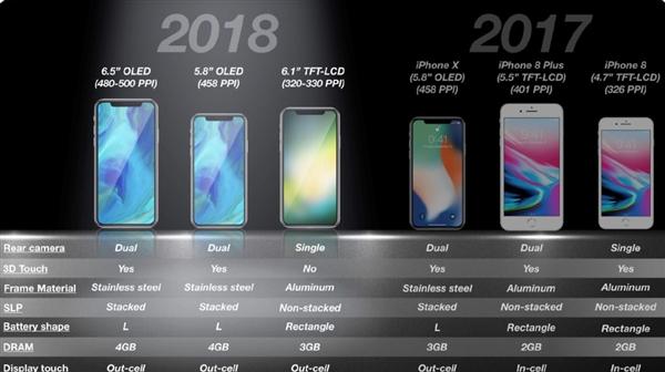 网传2018年三款新iPhone参数