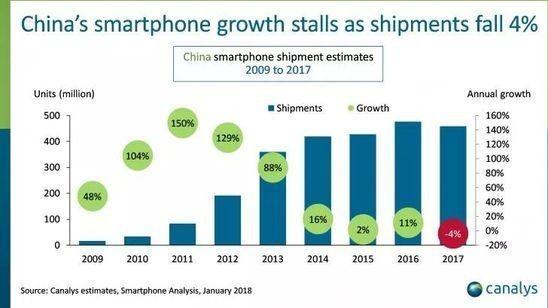 手机出货量首下降 性能成用户换机主因
