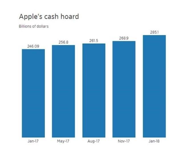 苹果现金储备