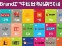 中国出海品牌50强公布 华为第二冠军是它