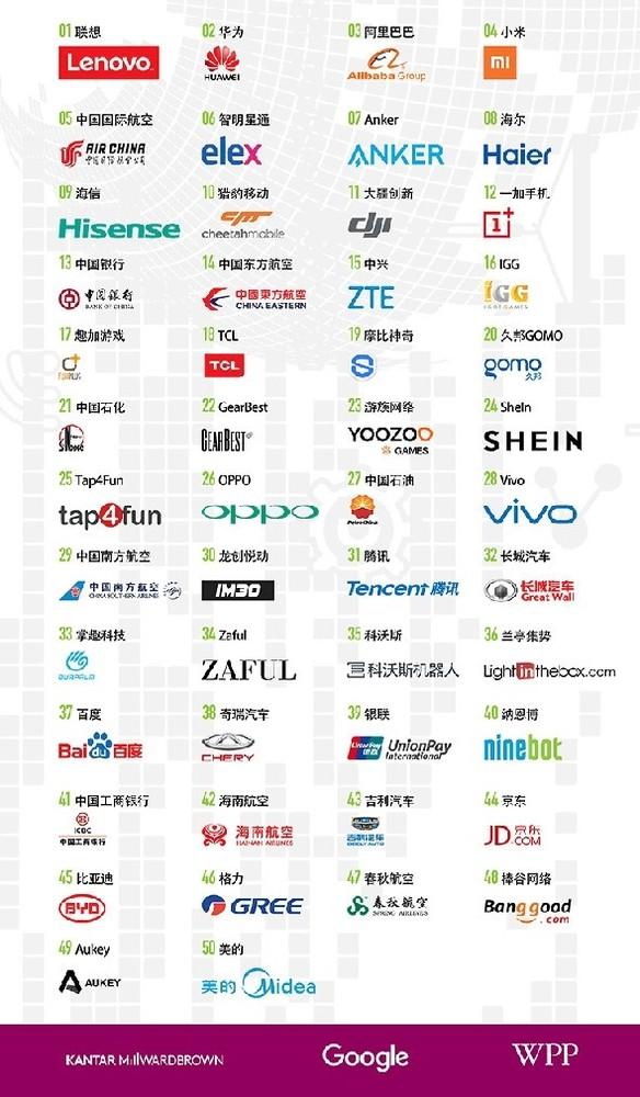2018年BrandZ中国出海品牌50强