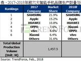 TrendForce:2018华为生产量将达1.73亿