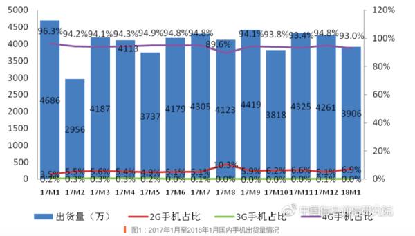 1月国内智能机出货3628.2万 下降19.4%