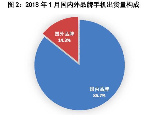 工信部:1月国内手机出货量持续下降
