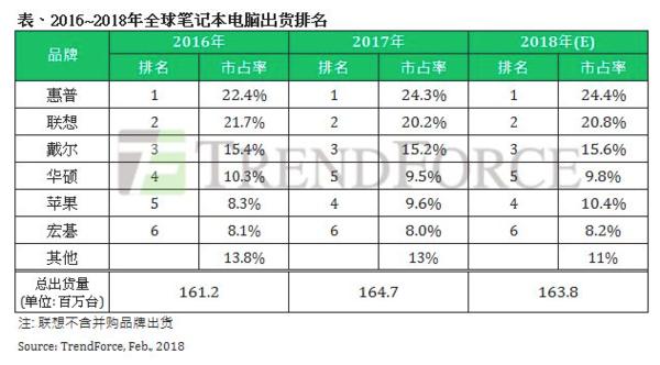 2017笔记本市场 苹果超华硕排名第四