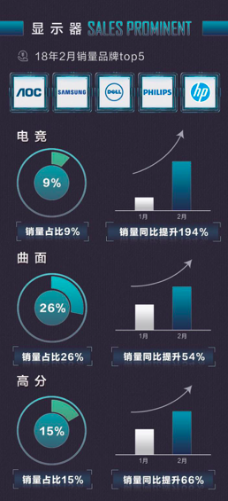 京东电脑办公2月榜 电竞显示器飙升194%