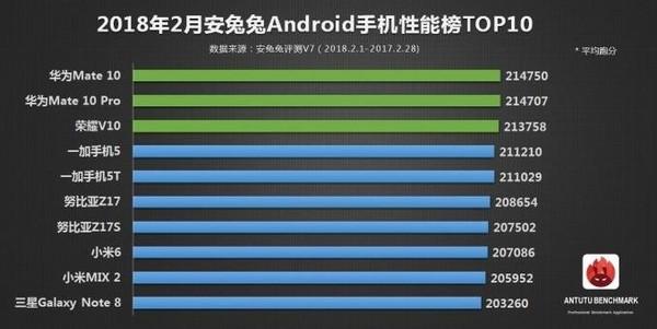安兔兔公布2018年2月Android手机性能榜(图片来自安兔兔)