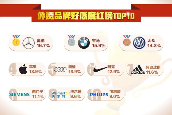 外资品牌好感度红榜TOP 10
