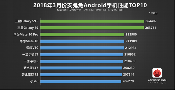 3月安兔兔Android手机性能排行