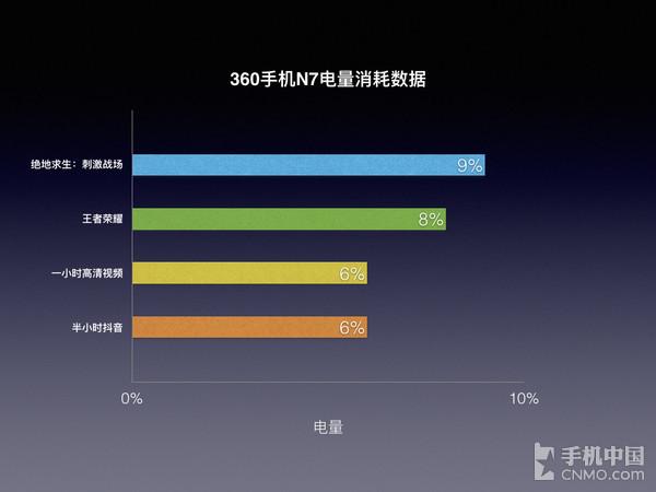 360手机N7电量消耗数据