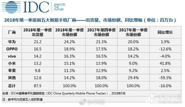 2018一季度中国手机销量排行 华为夺冠