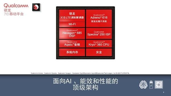 骁龙710移动平台架构图