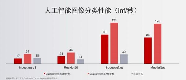 骁龙710移动平台测试对比成绩