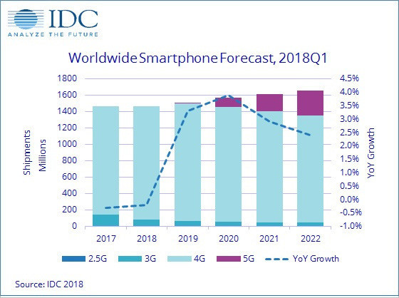 IDC数据显示2019年前,手机市场出货量依旧低迷