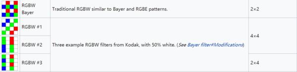 多种RGBW滤色器阵列