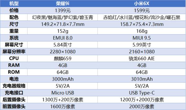荣耀9i参数对比小米6X(均为4GB+64GB版)