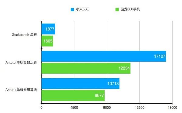 小米8 SE官方跑分图