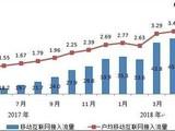 工信部:5月份移动互联网流量再创新高