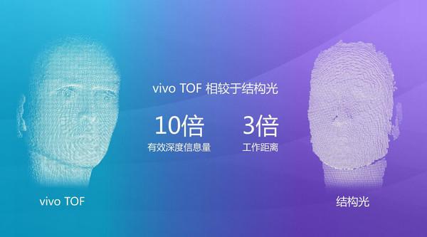 """""""刘海屏""""就是未来?vivo TOF技术了解下"""