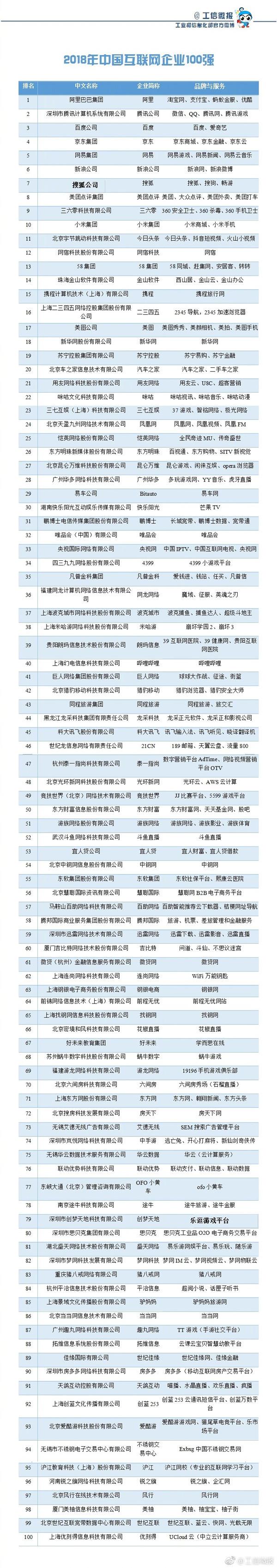 工信部公布互联网企业100强 第一非腾讯