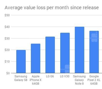 各家去年旗舰贬值率对比 苹果手机最保值
