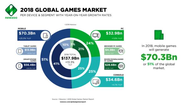 中国游戏收入世界第一 腾讯成最大赢家